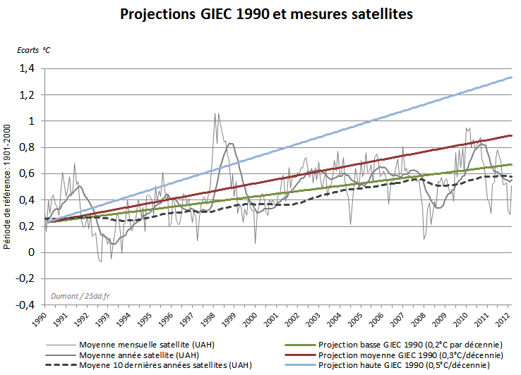 projection-1990-mesures-satellites