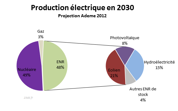 camenbert-production-electrique-2030-ademe