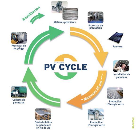 Le cycle de vie de panneau photovoltaique